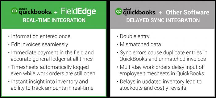QuickBooks Integration Comparison