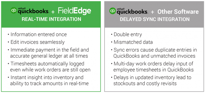 Field Service Software for QuickBooks: Integrate