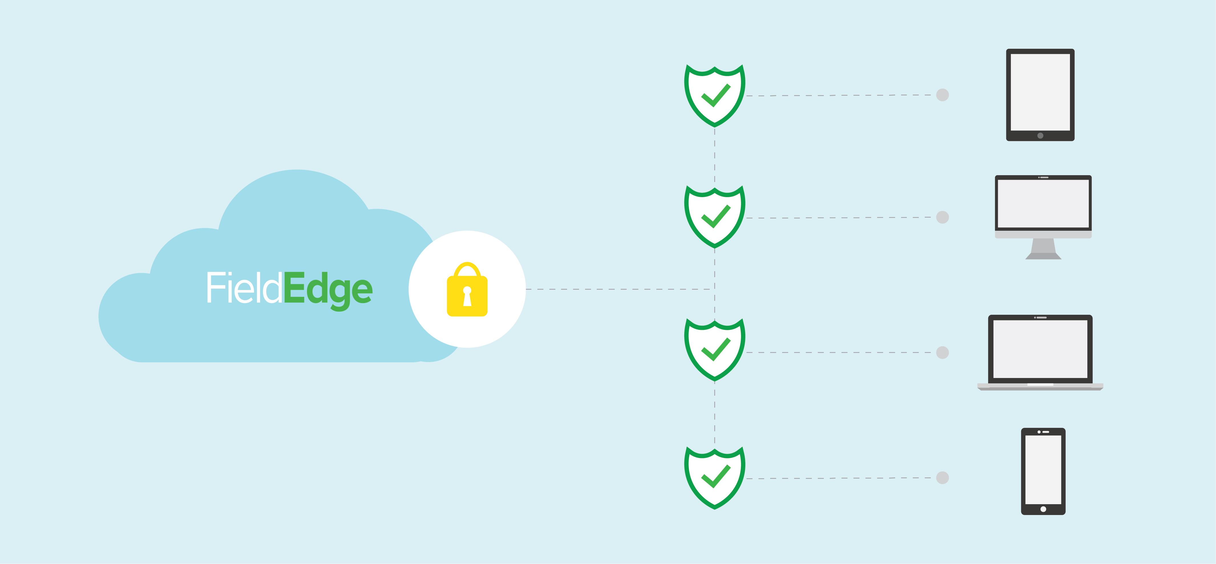 secure cloud solution